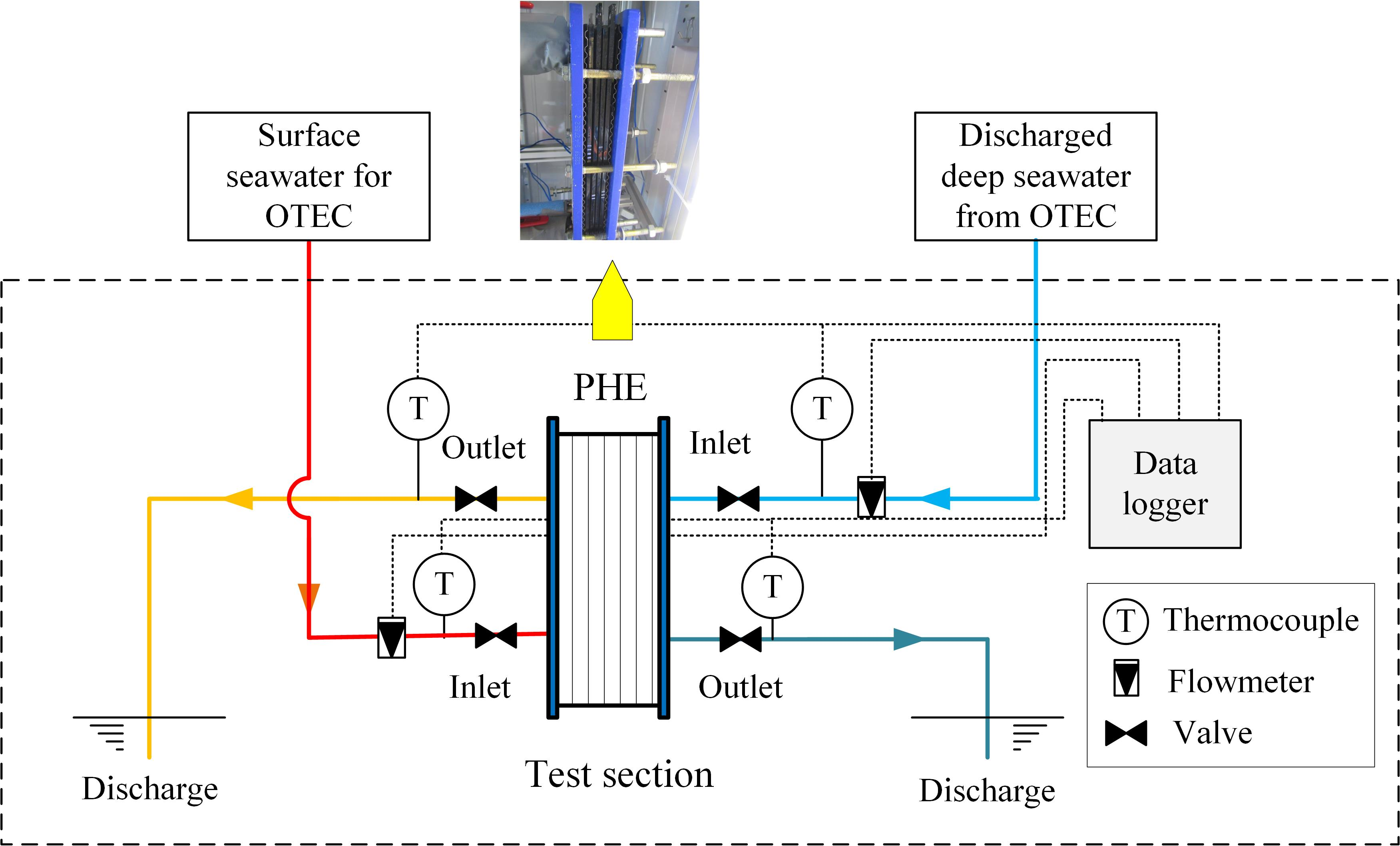 Present Study Ocean Thermal Energy Conversion 2introduction Of Data Logger Circuit Diagram Schematic Surface And Deep Seawater Circulation System Imari Satellite